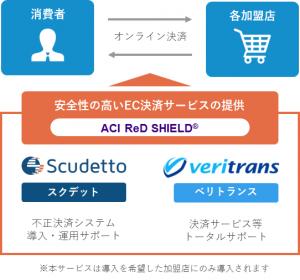 提供のイメージ図