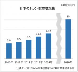 日本のBtoC-EC市場規模